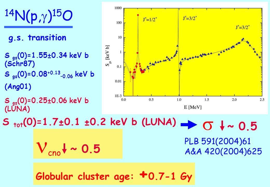 cno ~ 0.5 s 14N(p,g)15O ~ 0.5 S tot(0)=1.7±0.1 ±0.2 keV b (LUNA)