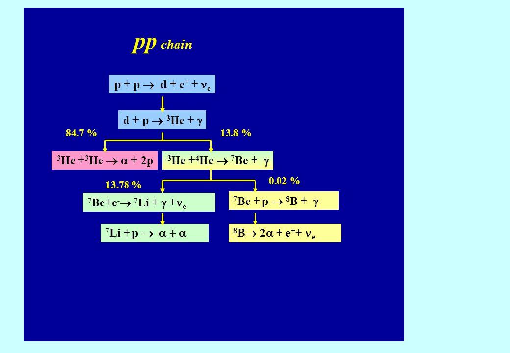 pp chain p + p  d + e+ + ne d + p  3He + g 3He +3He  a + 2p