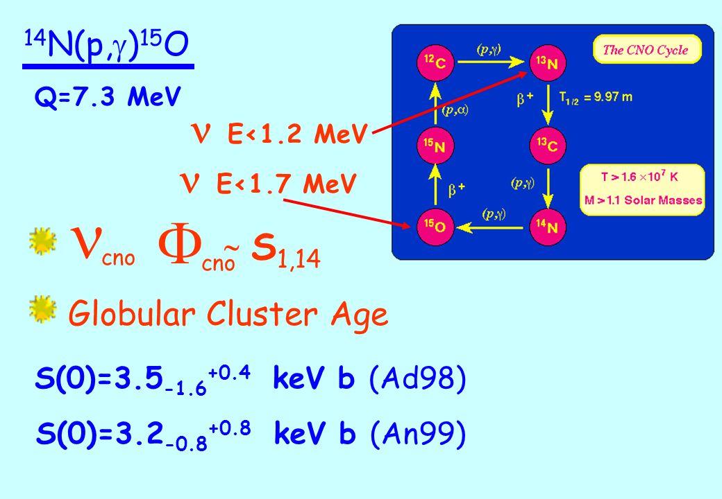F  E<1.2 MeV  E<1.7 MeV  Globular Cluster Age S1,14