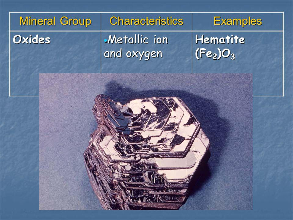 Mineral Group Characteristics Examples Oxides Metallic ion and oxygen Hematite (Fe2)O3