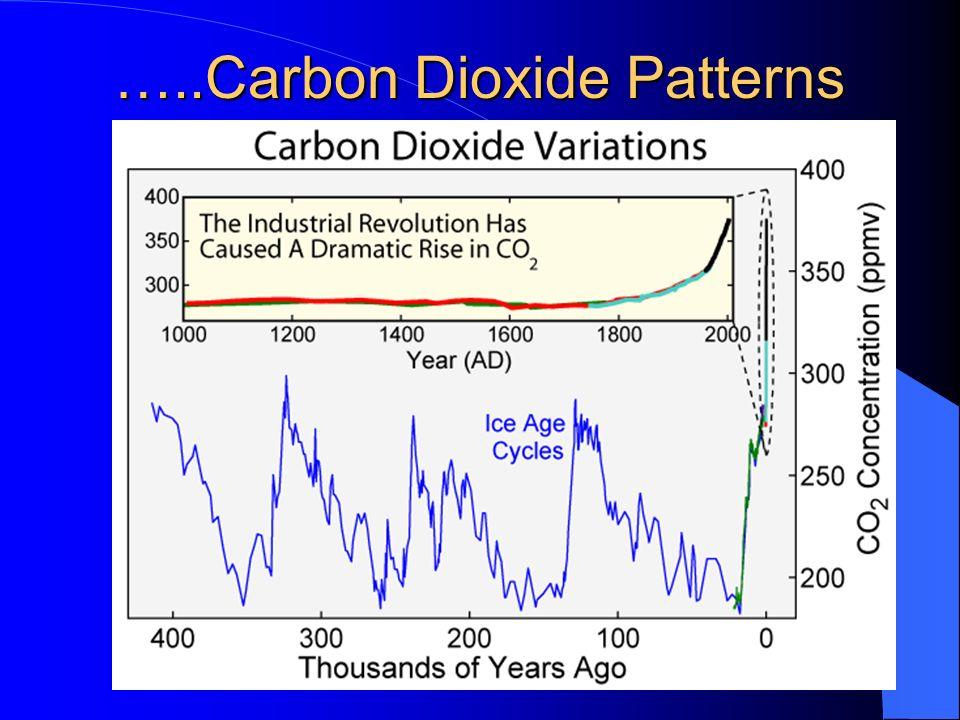 …..Carbon Dioxide Patterns