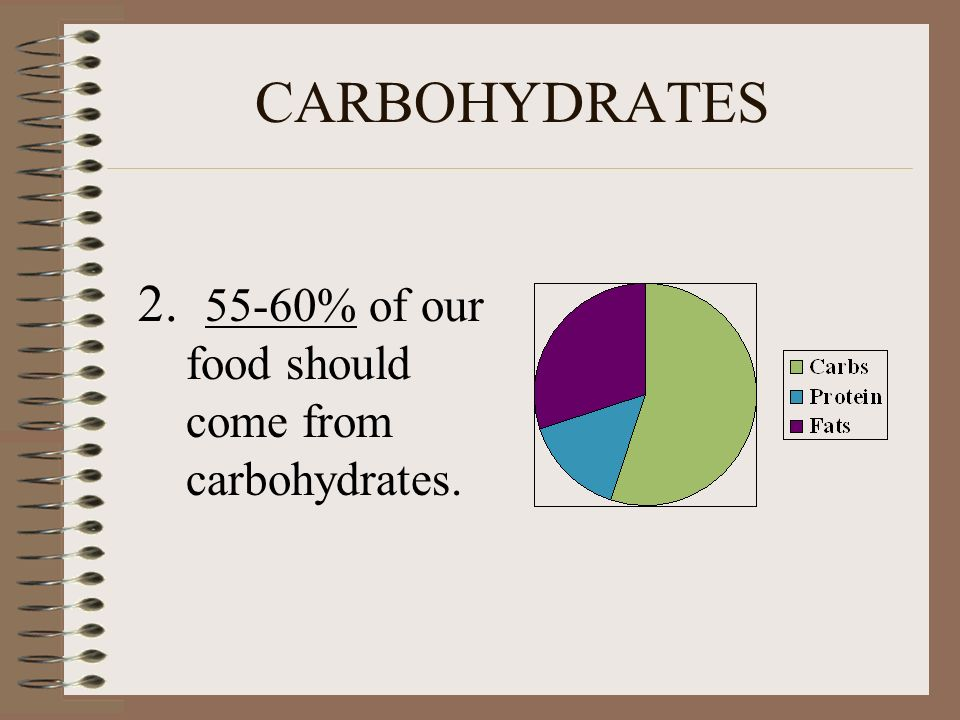 CARBOHYDRATES % of our food should come from carbohydrates.