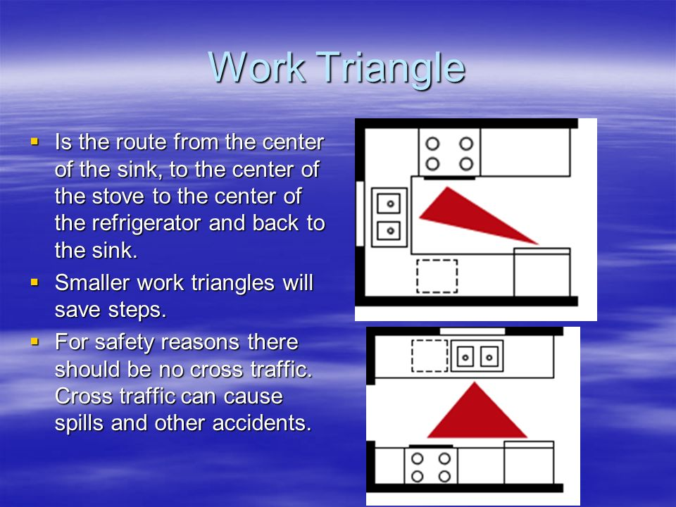 Work Triangle Is the route from the center of the sink, to the center of the stove to the center of the refrigerator and back to the sink.