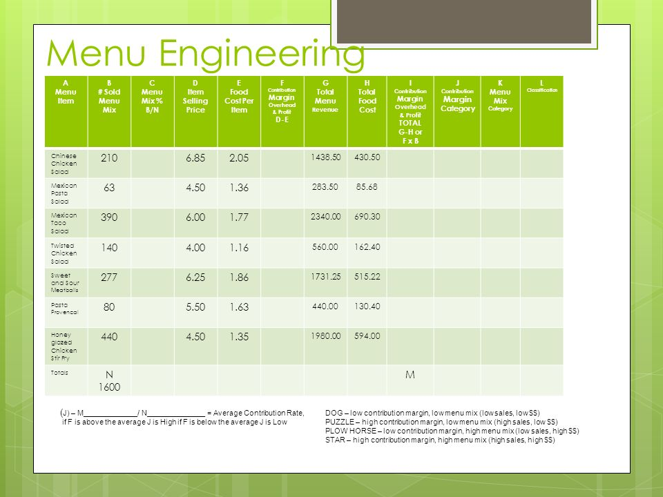 Menu Engineering A. Menu Item. B. # Sold. Menu Mix. C. Menu Mix % B/N. D. Item Selling Price.