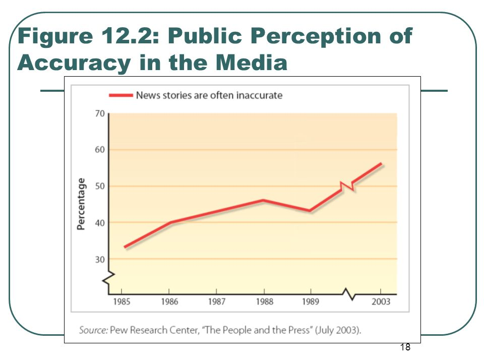 Figure 12.2: Public Perception of Accuracy in the Media