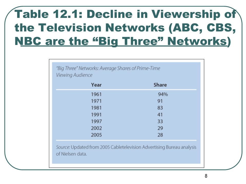 Table 12.1: Decline in Viewership of the Television Networks (ABC, CBS, NBC are the Big Three Networks)
