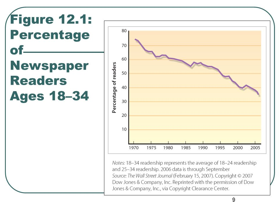 Figure 12.1: Percentage of Newspaper Readers Ages 18–34
