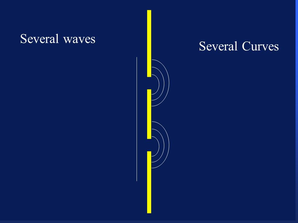 Several waves Several Curves
