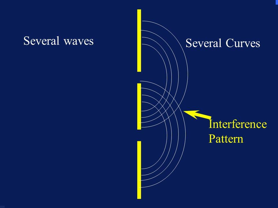Several waves Several waves Several Curves Interference Pattern