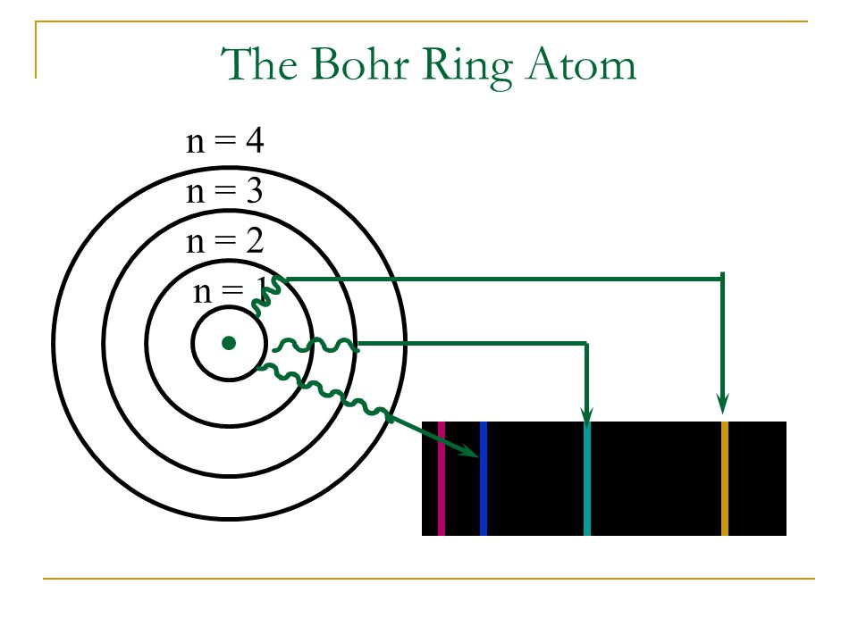 The Bohr Ring Atom n = 4 n = 3 n = 2 n = 1