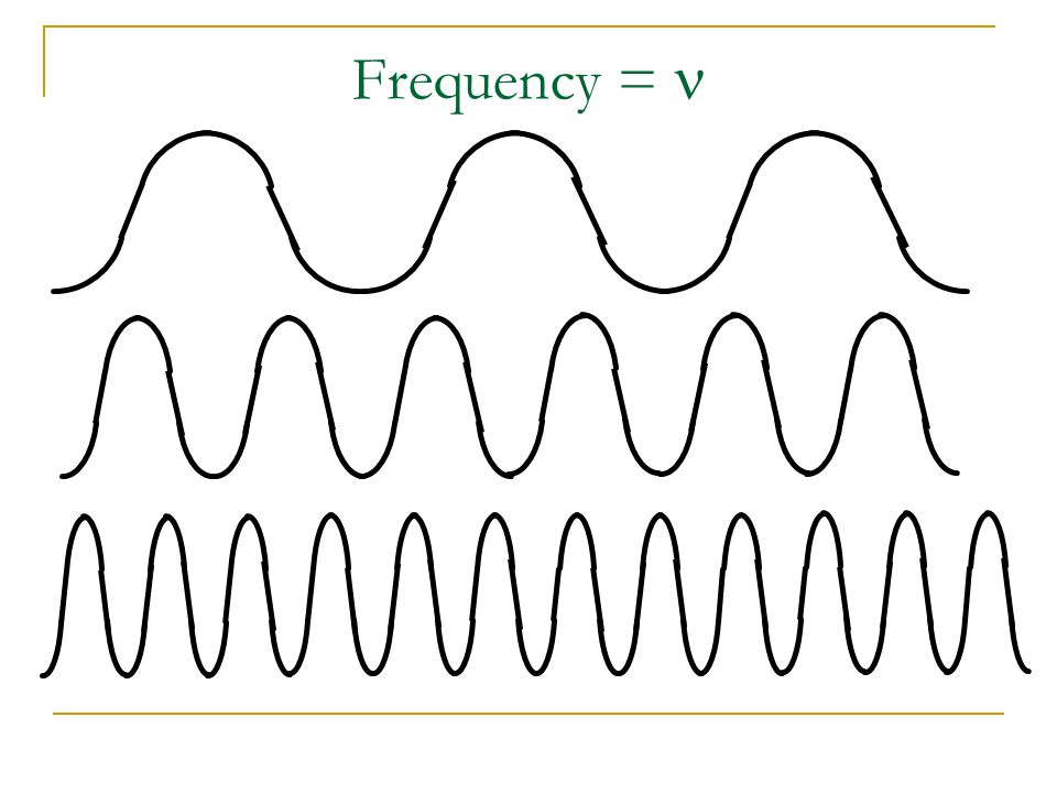 Frequency = n