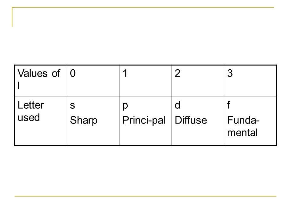 Values of l 1 2 3 Letter used s Sharp p Princi-pal d Diffuse f Funda-mental