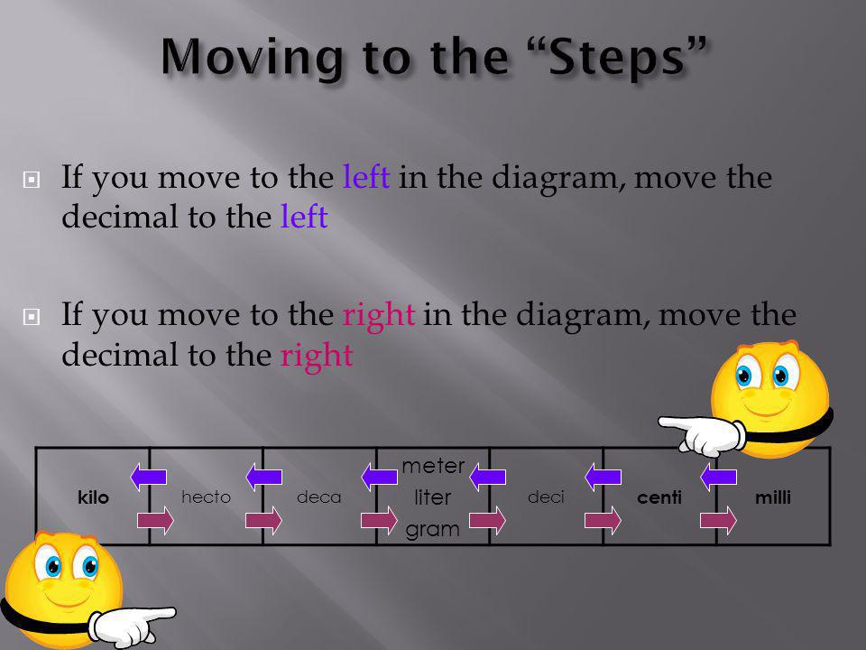 Moving to the Steps If you move to the left in the diagram, move the decimal to the left.
