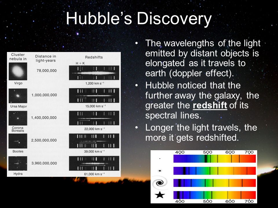 Hubble's Discovery The wavelengths of the light emitted by distant objects is elongated as it travels to earth (doppler effect).