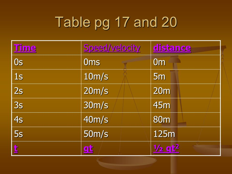 Table pg 17 and 20 Time Speed/velocity distance 0s 0ms 0m 1s 10m/s 5m