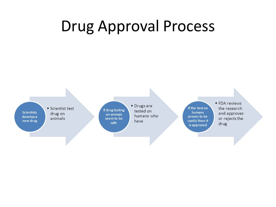 Drug Approval Process Scientists develop a new drug