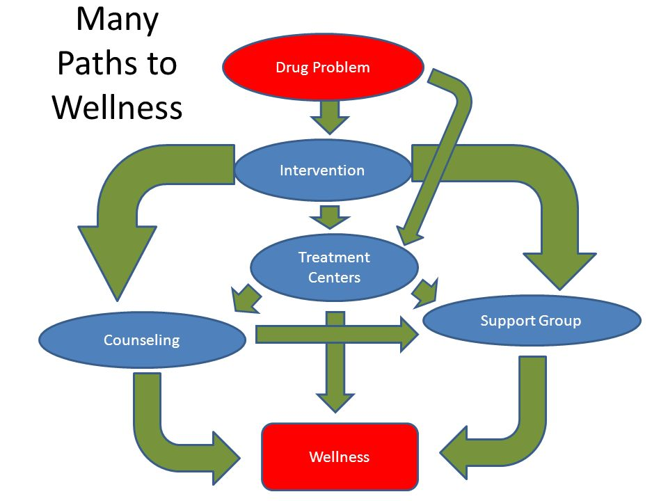Many Paths to Wellness Drug Problem Intervention Treatment Centers