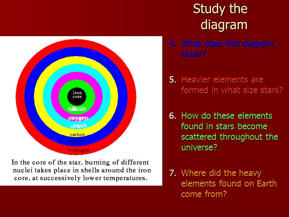 Study the diagram 4. What does this diagram show