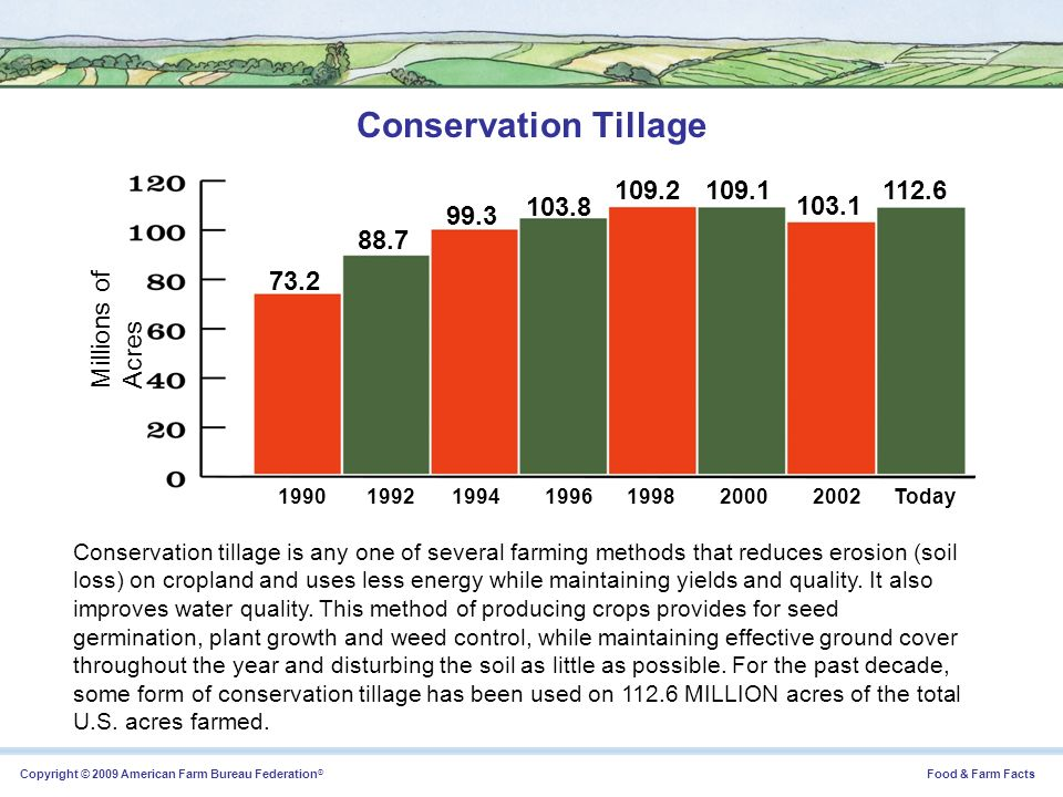 Conservation Tillage Millions of Acres 73.2 88.7 99.3 103.8 109.2