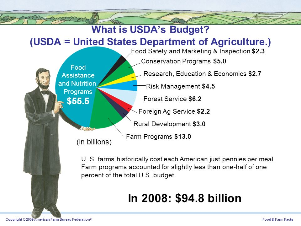 What is USDA's Budget. (USDA = United States Department of Agriculture