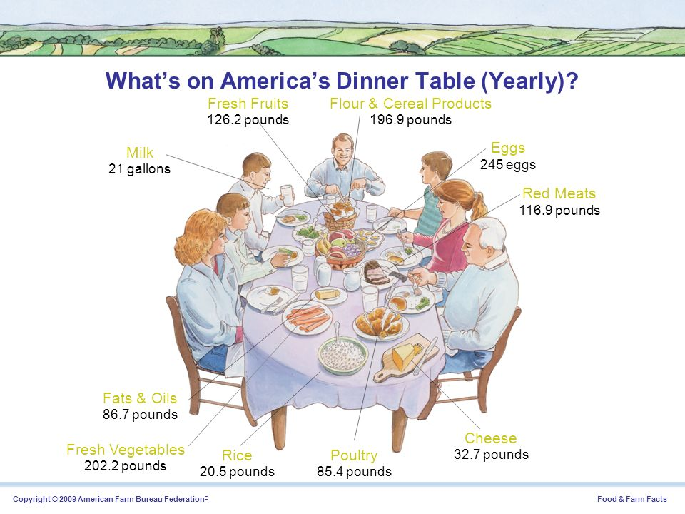 What's on America's Dinner Table (Yearly)