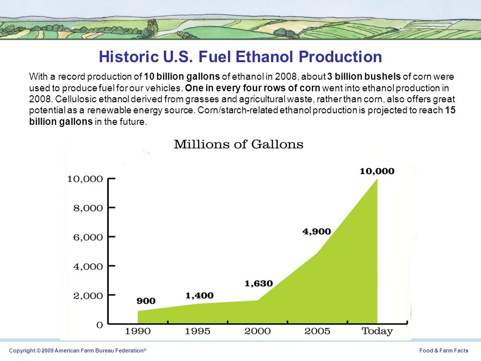 Historic U.S. Fuel Ethanol Production