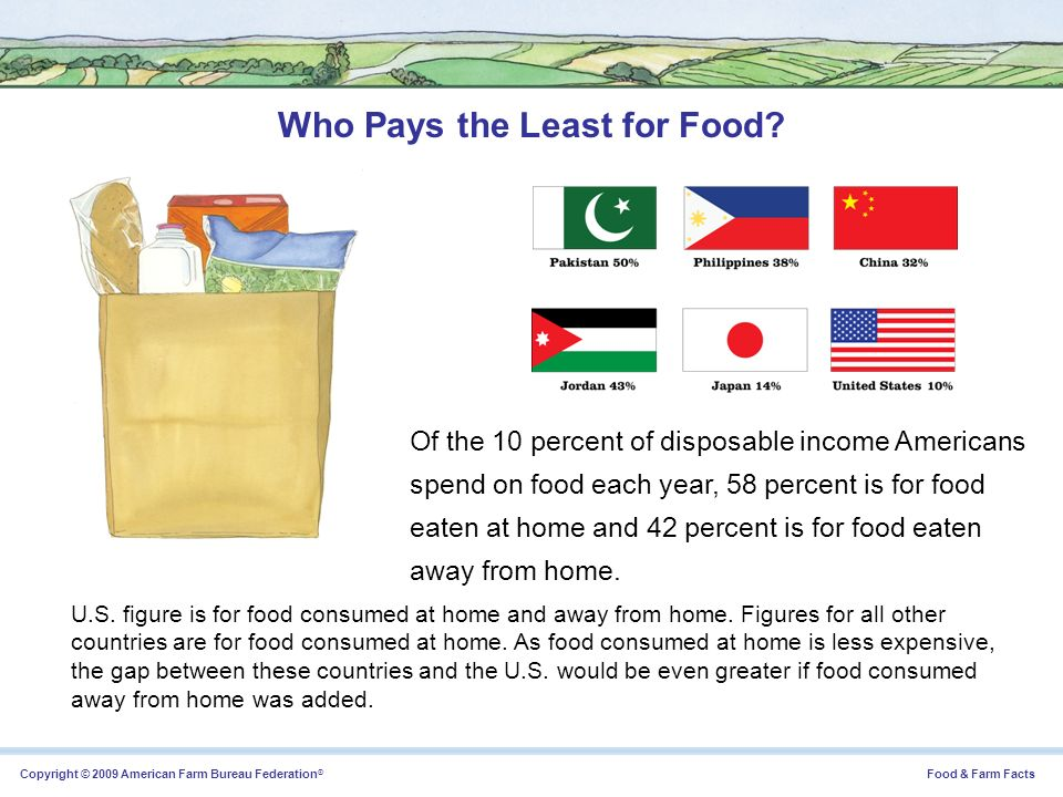 Who Pays the Least for Food
