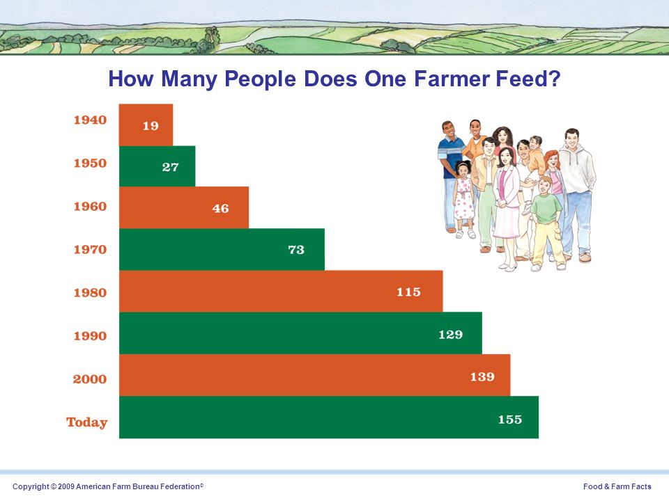 How Many People Does One Farmer Feed