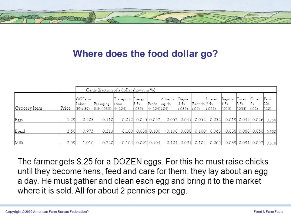 Where does the food dollar go