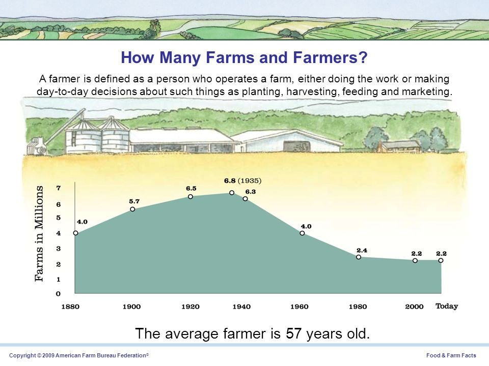 How Many Farms and Farmers