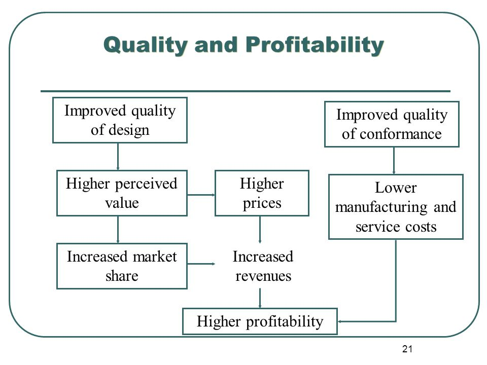 impact of perceived quality on profitability Service quality, profitability and the.