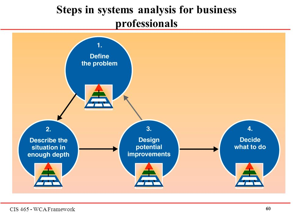 four steps for business analysis Four steps to conducting a needs assessment: step 1 perform a gap analysis the first step is to check the actual performance of our organizations and our people against existing standards, or to set new standards.
