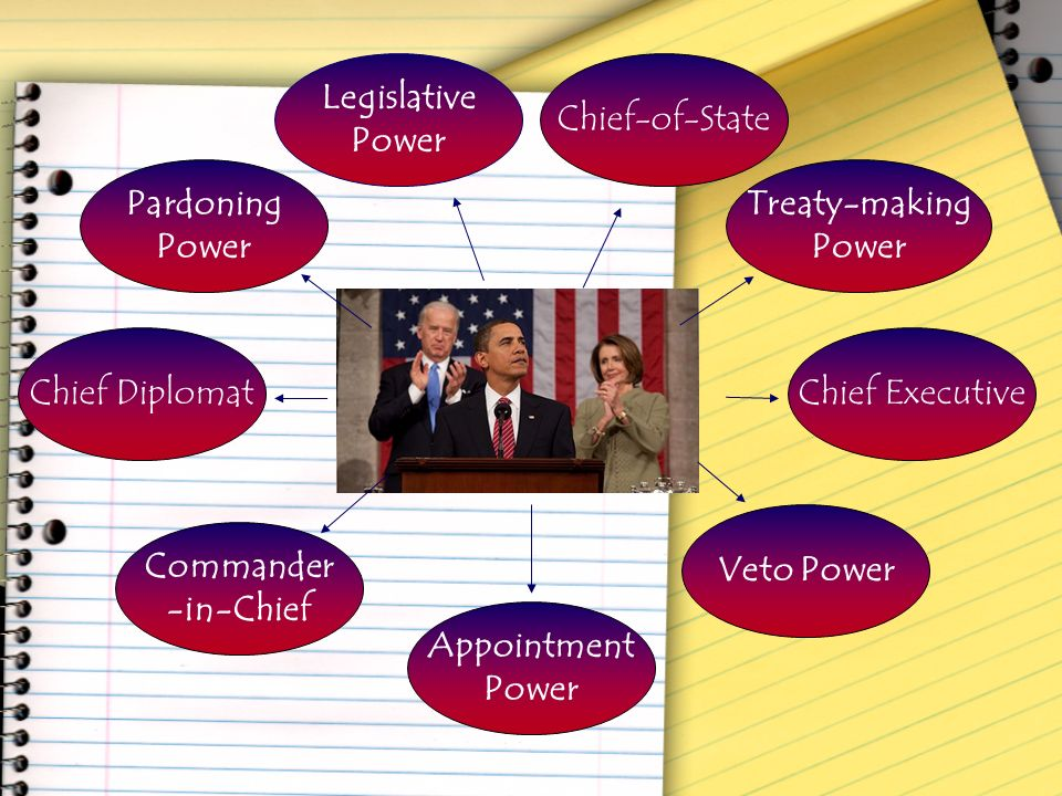 Legislative Power. Chief-of-State. Pardoning. Power. Treaty-making. Power. Chief Diplomat. Chief Executive.