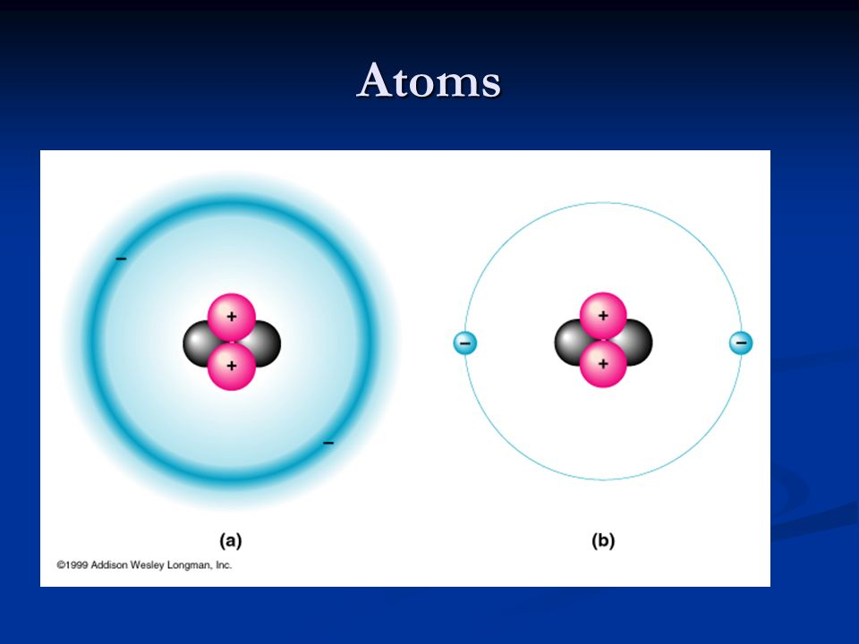 Atoms Nucleus; Protons; + charge; mass = 1AMU