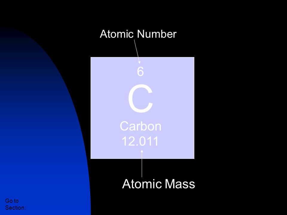 C 6 Carbon 12.011 Atomic Mass Atomic Number