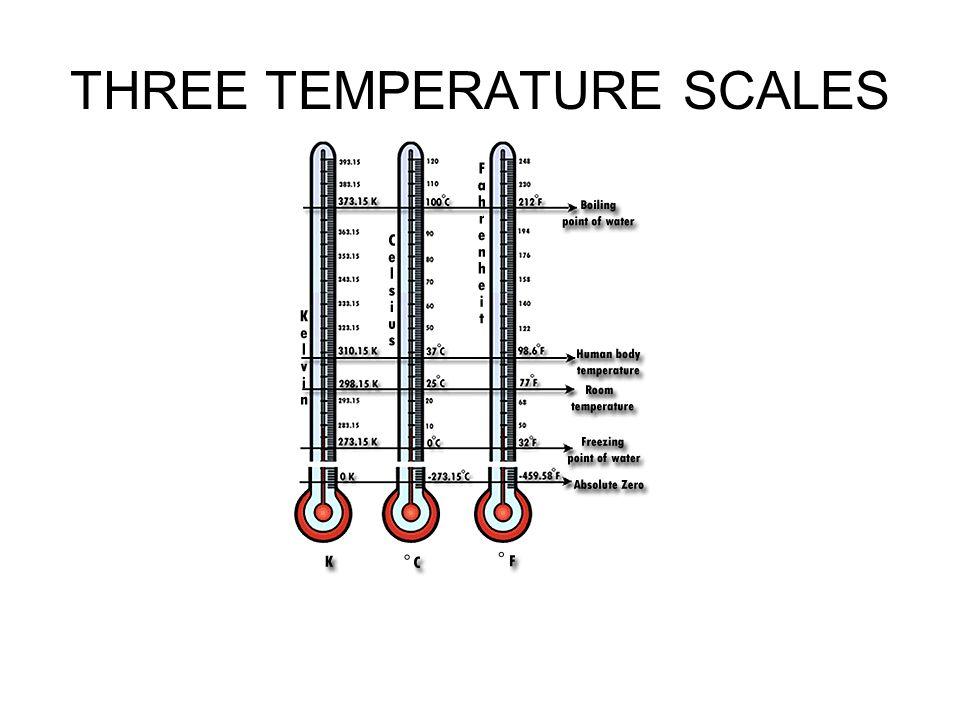 THREE TEMPERATURE SCALES