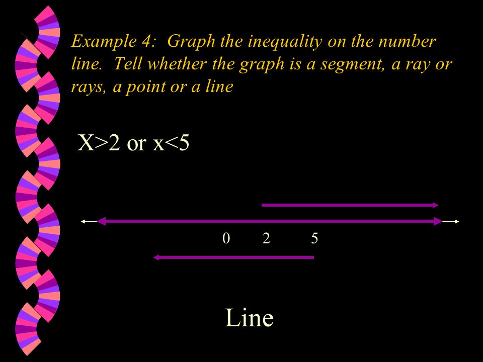 Example 4: Graph the inequality on the number line