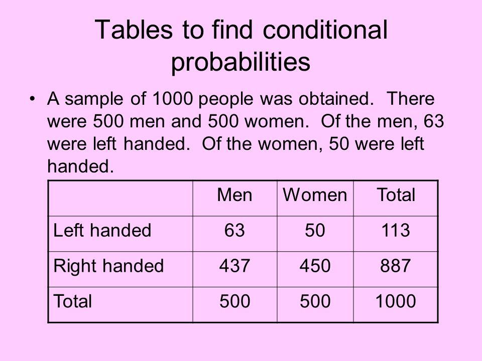 Tables to find conditional probabilities