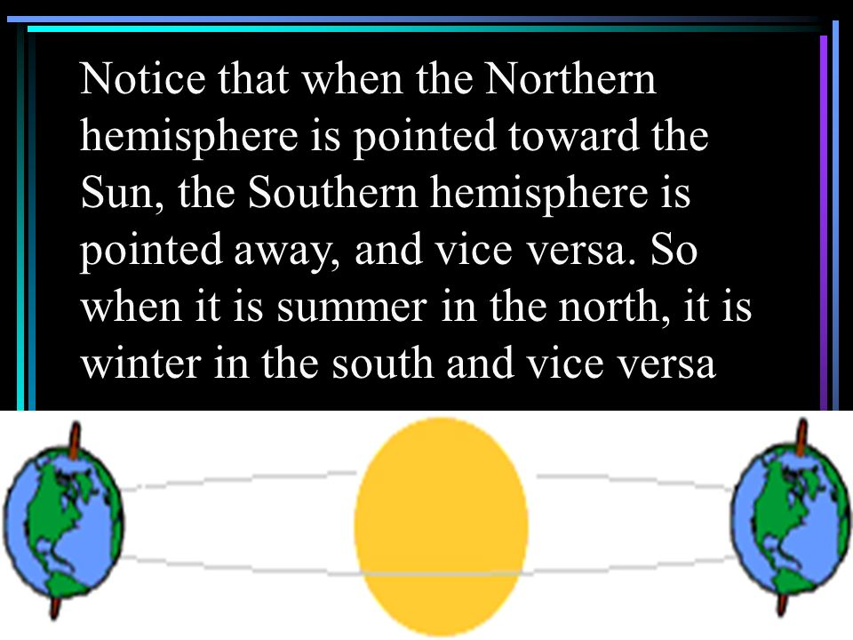 Notice that when the Northern hemisphere is pointed toward the Sun, the Southern hemisphere is pointed away, and vice versa.