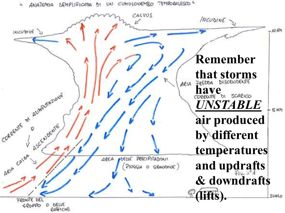 Remember that storms have UNSTABLE air produced by different temperatures and updrafts & downdrafts (lifts).