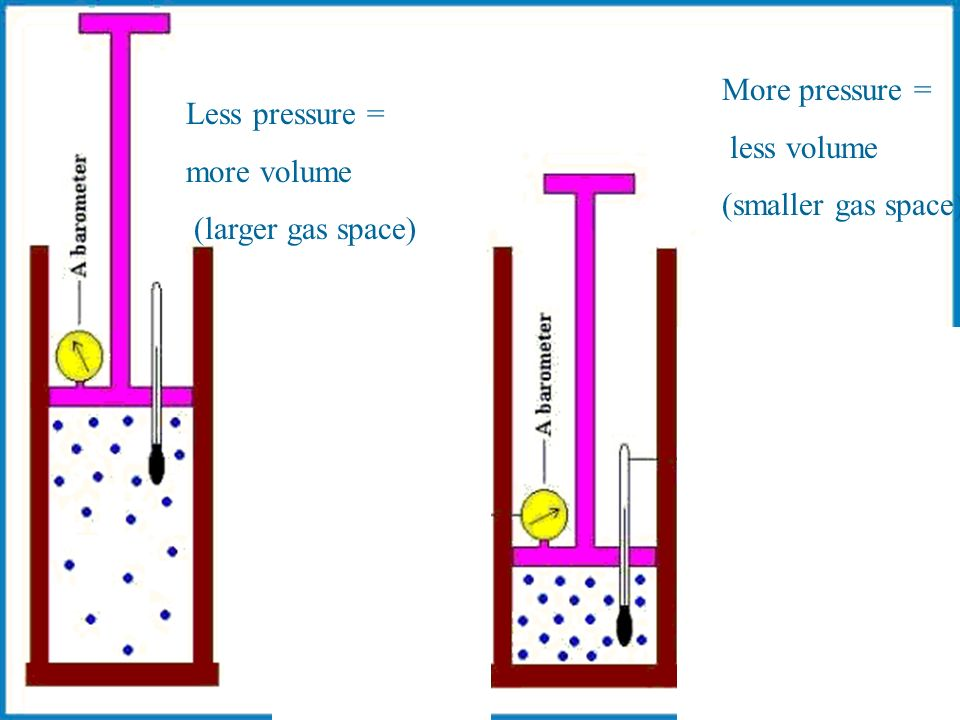 More pressure = less volume (smaller gas space) Less pressure = more volume (larger gas space)