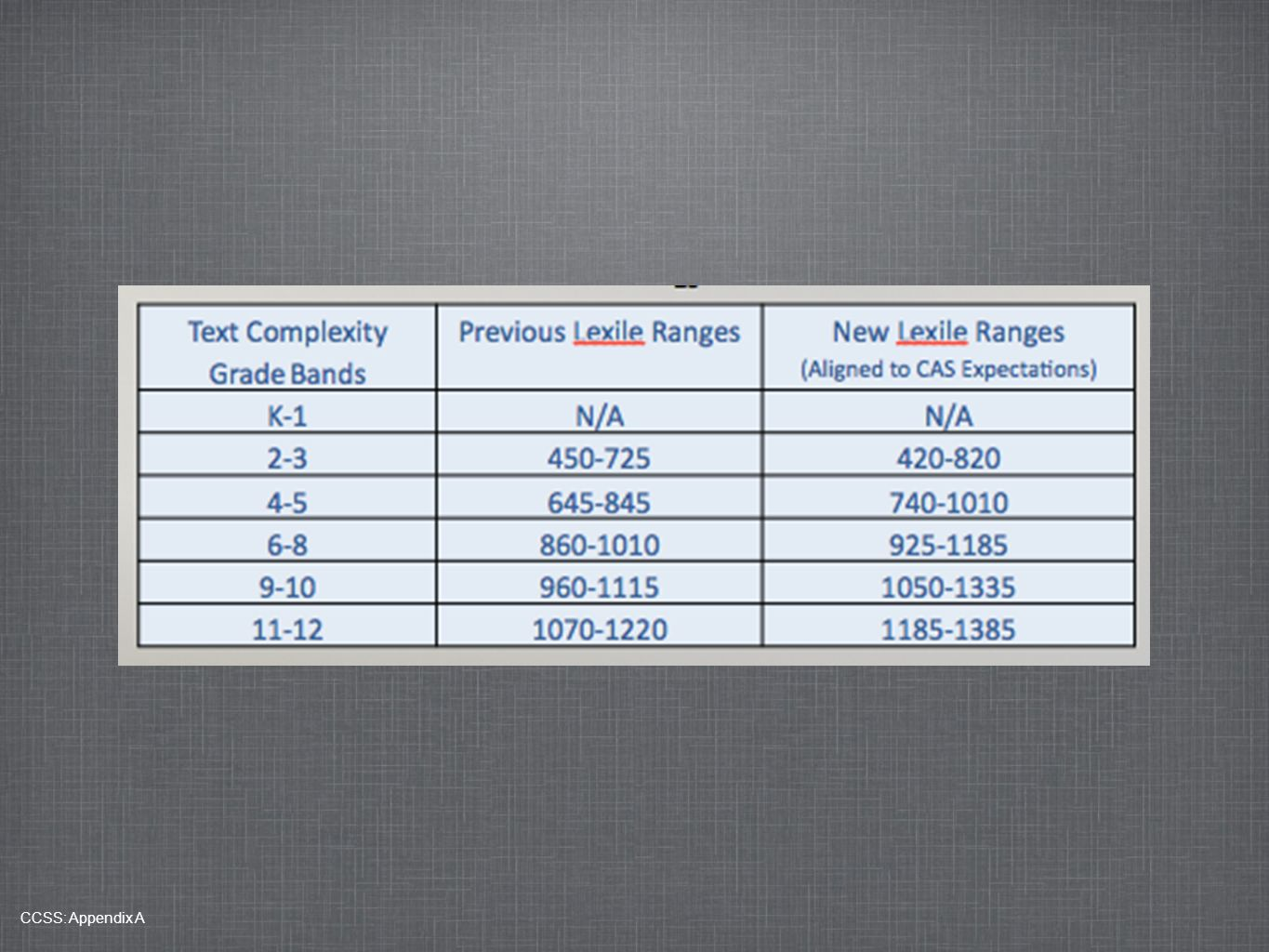 These are the new Lexile bands by grade level as stated by the Common Core compared to the old Lexile Ranges.