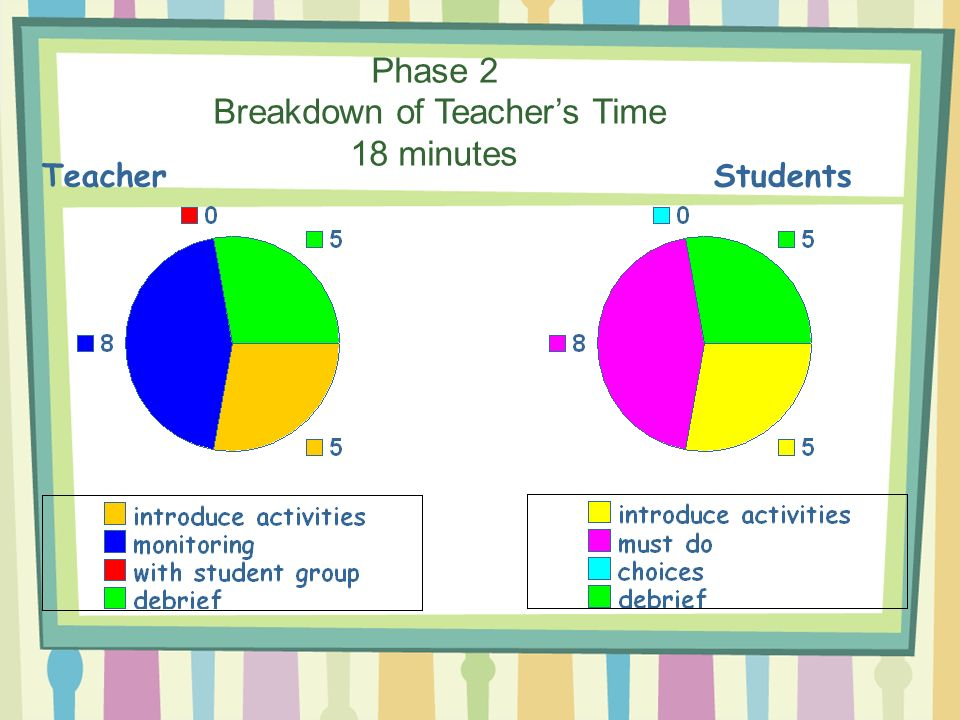 Phase 2 Breakdown of Teacher's Time 18 minutes