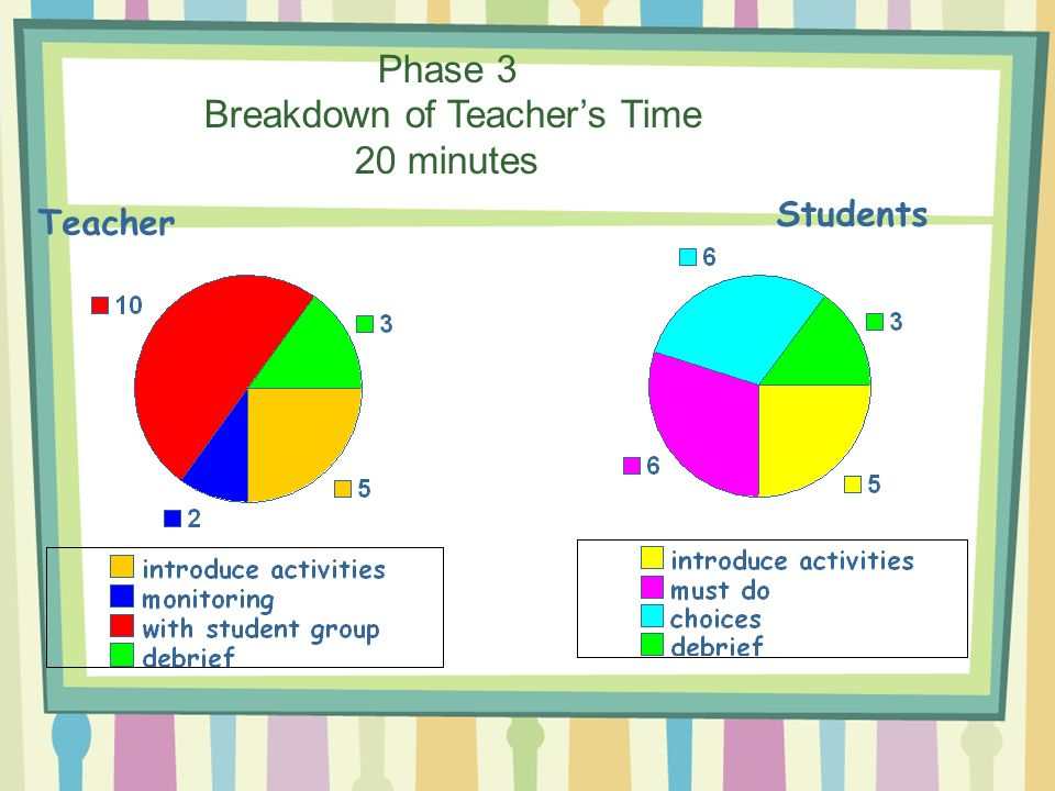 Phase 3 Breakdown of Teacher's Time 20 minutes