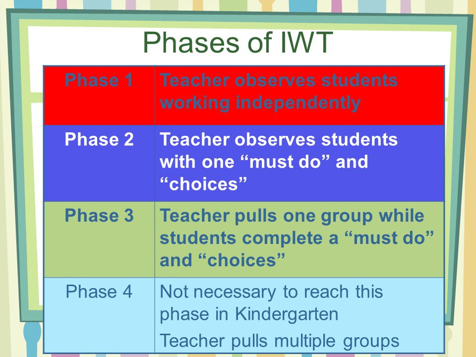 Phases of IWT Phase 1 Teacher observes students working independently