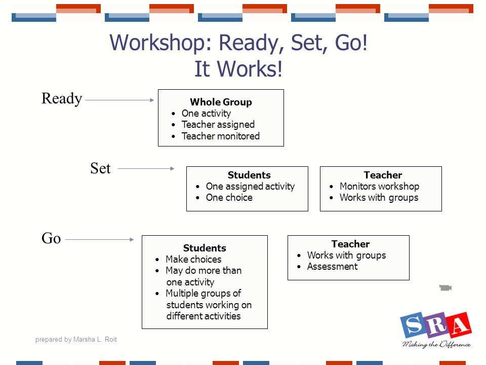 Workshop: Ready, Set, Go! It Works!