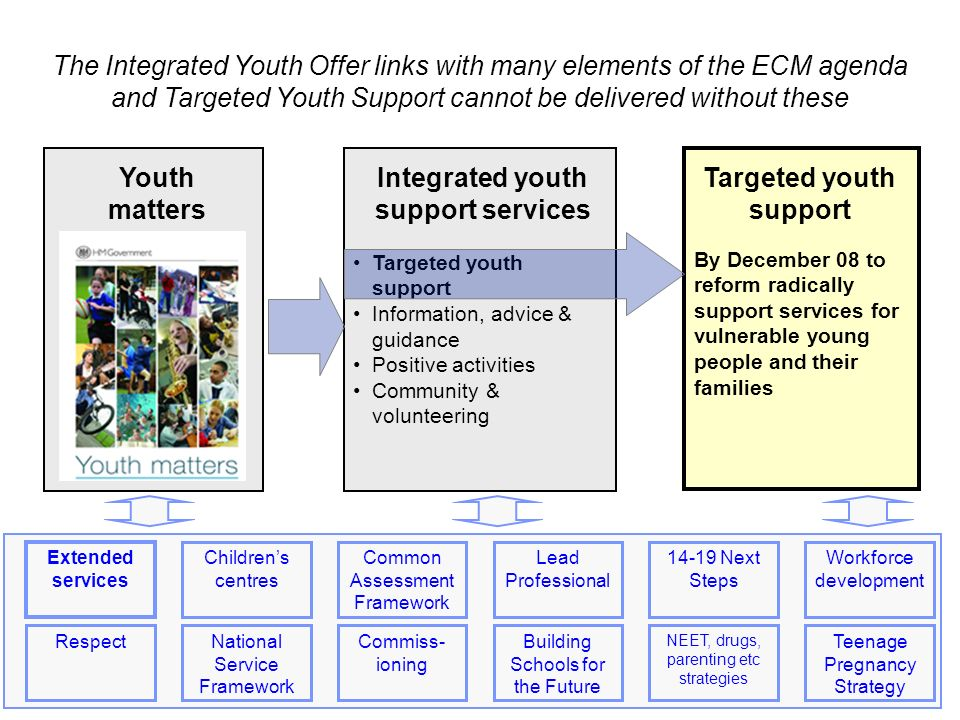 Integrated youth support services Targeted youth support