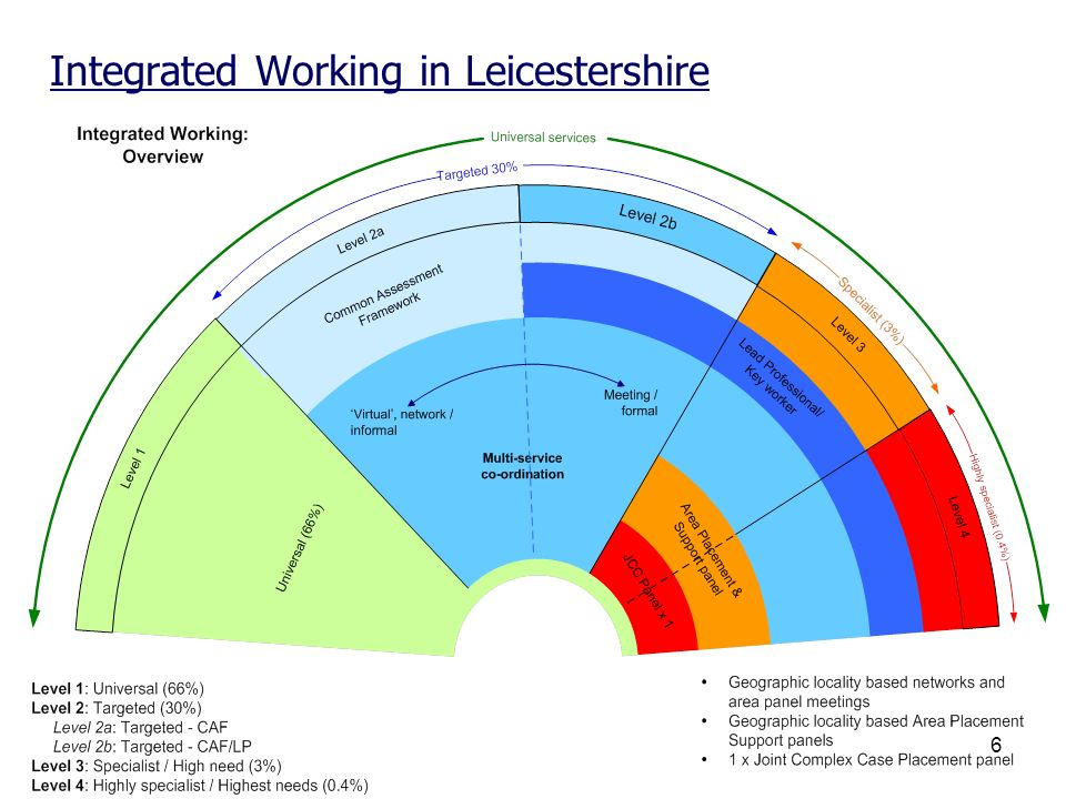 Integrated Working in Leicestershire