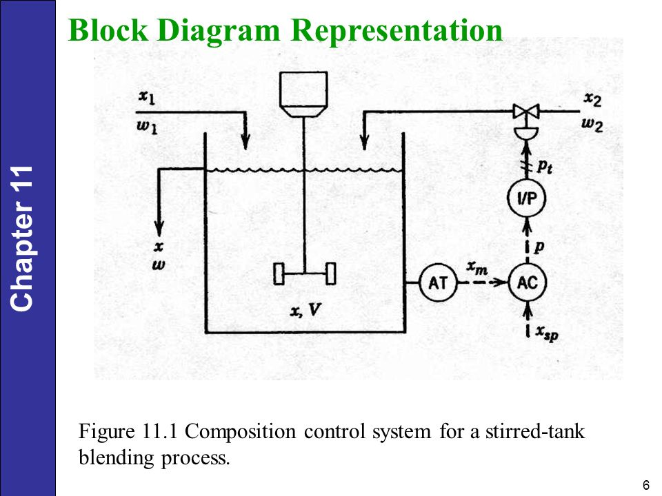 Dynamic behavior and stability of closed loop control systems ppt block diagram representation ccuart Gallery