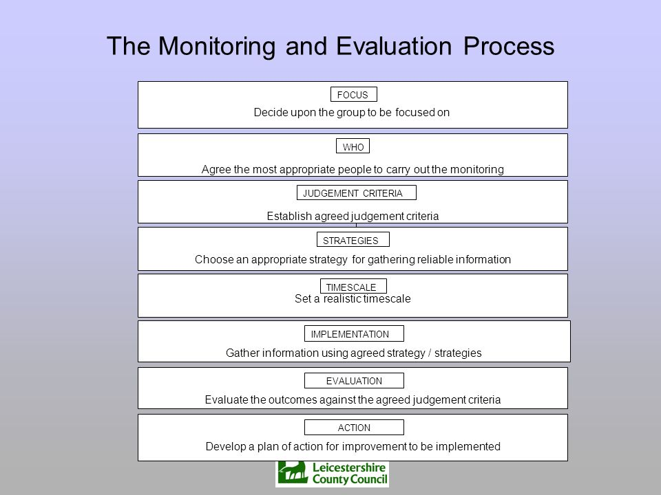 The Monitoring and Evaluation Process